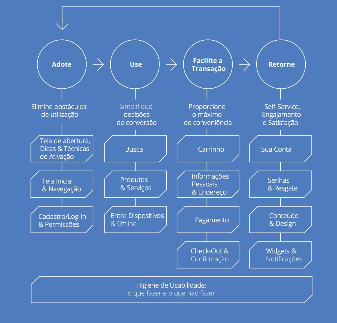 User Experience: Princípios de UX para apps segundo o Google